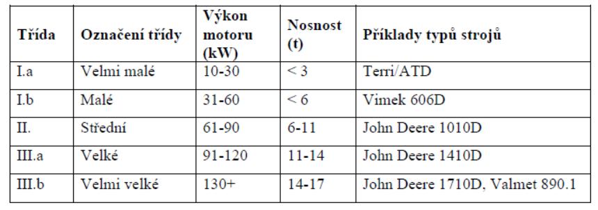 Rozlišení vyvážecích traktorů podle výkonu motoru a nosnosti: